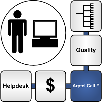 Arptel Call user cases